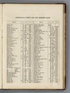 Index Page (3): Consulting Index for the Modern Maps