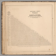 Text: Jefferson County Table of Distances.