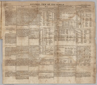 Text page: General View of The World
