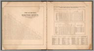 Text: Table of Distances of Saratoga County. (Statistics for Saratoga County, New York).