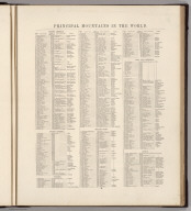 (Text Page) Principal Mountains in the World.
