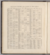 (Text Page) Principal Rivers and Lakes in the World.