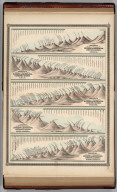 Johnson's Chart of Comparative Heights of Mountains, and Lengths of Rivers of Africa ... Asia ... Europe ...South America ... North America. 5. 6.