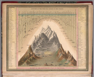 Frontispiece: Lengths of the Principal Rivers in the World. Heights of the Principal Mountains in the World.