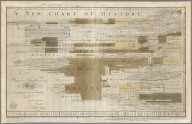 A new chart of history. J. Priestley
