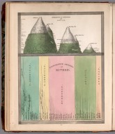 Comparative lengths of rivers. Distribution of vegetables, and snow line