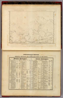 Comparative Height of Mountains &c. / Lucas, Fielding Jr. / 1823