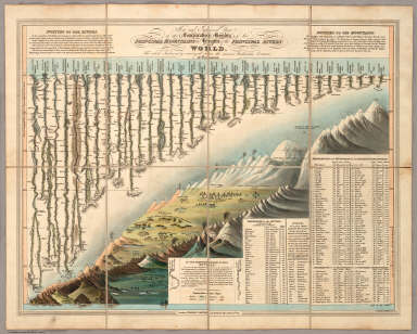 New and Improved View of the Comparative Heights of the Principal Mountains and Lengths of the Principal Rivers In The World, The whole Judiciously arranged from the various Authorities Extant. By W.R. Gardner. London: William Darton, 58 Holborn Hill, 10 Mo. 23rd, 1823. W.R. Gardner Sculpt. 367 Strand.