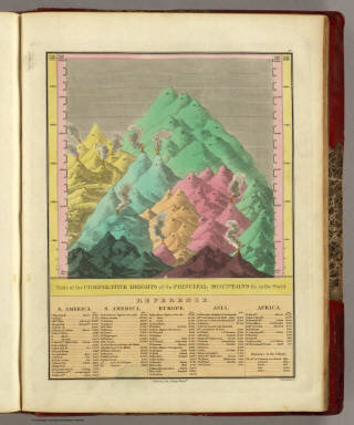 Table of the Comparative Heights of the Principal Mountains &c in the World. / Finley, Anthony / 1831