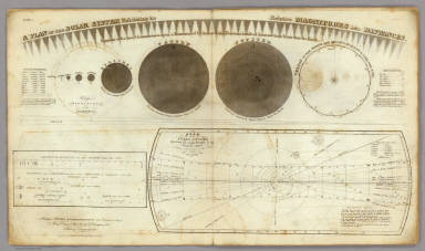 A Plan of the Solar System Exhibiting its Relative Magnitudes and Distances. Plate I. Hartford, Published by F.J. Huntington 1835, Entered according to Act of Congress Sepr. 1st 1835 by F.J. Huntington of the State of Connecticut. Engraved by W.G. Evans N. York, under the Direction of E.H. Burritt.