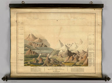 Comparative View Of The Heights Of The Principal Mountains &c. In The World. Western Hemisphere. Eastern Hemisphere. London, Published by C. Smith, Mapseller No. 172 Strand, Augt. 1st 1816. Gardner Sculpt.