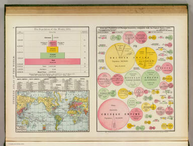 The population of the world, 1890. Rand, McNally & Co.'s miniature map of the world showing density of population, 1890. Area and population of foreign countries, compared with the United States, 1890. Indexed atlas of the world. (Engraved, printed and published by Rand, McNally & Company, Chicago and New York, U.S.A., 1897)