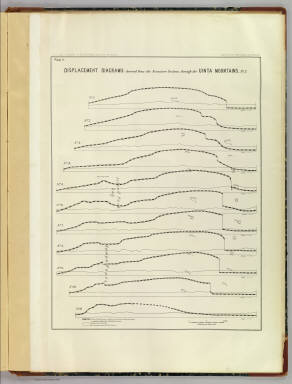 Displacement diagrams derived from the Structure sections through the Uinta Mountains, pl. I. U.S. G. and G. Survey, 2d. Div., J.W. Powell, geologist in charge. Geology of the Unita Mountains. (Julius Bien Lith.)
