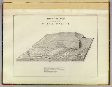 Bird's-eye view of a part of the Uinta Uplift. Designed by G.K. Gilbert. U.S. G. and G. Survey, 2d. Div., J.W. Powell, geologist in charge. Geology of the Unita Mountains. (Julius Bien Lith.)