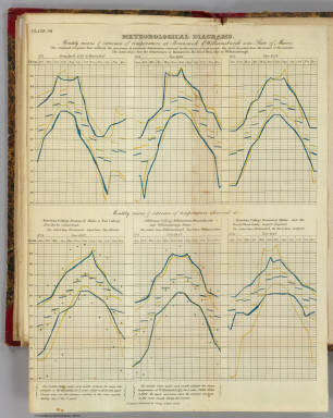 Meteorological diagrams. Monthly means of extremes of temperature at Brunswick & Williamsburgh in the State of Maine ... Bowdoin College, Brunswick, Maine, Yale College, New Haven, Connecticut, Williams College, Williamstown, Massachusetts ..., Boyal Observatory, Gosport, England ... 1820 ... 1827. (By Moses Greenleaf). Portland, published by Shirley & Hyde, Portland, 1829.