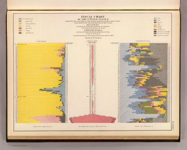 Fiscal chart US. / United States. Census Office; Walker, Francis Amasa, 1840-1897 / 1874