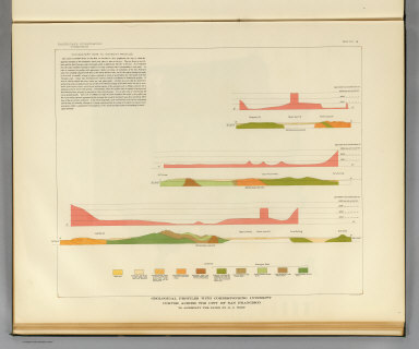 Geological profiles with corresponding intensity curves across the city of San Francisco. To accompany the paper by H.O. Wood. Earthquake Investigation Commission. A. Hoen & Co. (Carnegie Institution of Washington. 1908)