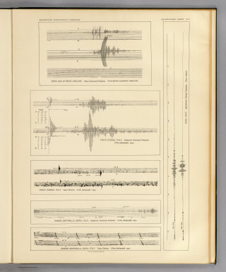 Seismograms - sheet no. 7. Earthquake Investigation Commission. Photo lith. by A. Hoen & Co., Baltimore, Md. (Carnegie Institution of Washington. 1908)