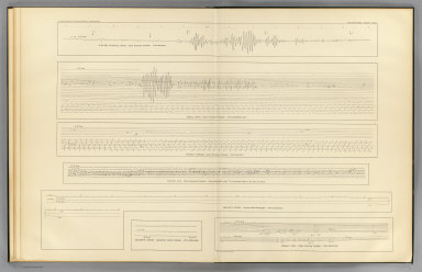 Seismograms - sheet no. 15. Earthquake Investigation Commission. Photo lith. by A. Hoen & Co., Baltimore, Md. (Carnegie Institution of Washington. 1908)