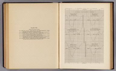 Diurnal barometric curves. Horary curves Hughes, Col. ... Labran, Col. ... Camp Independence, Cal. ... Cottonwood Springs, Nev. ... Beaver, Utah ... U.S. Geographical Surveys West of the 100th Meridian. (1877)