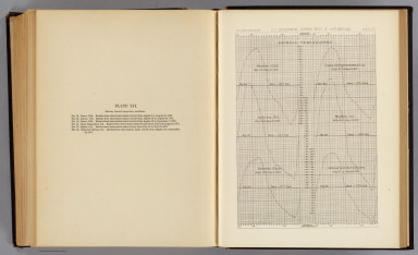 Diurnal temperature. Beaver, Utah. Camp Independence, Cal. Labran, Col. Hughes, Col. Cottonwood Springs, Nev. U.S. Geographical Surveys West of the 100th Meridian. (1877)