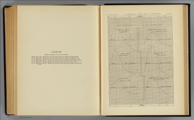 Mean differences, wet and dry bulb thermometers. Beaver, Utah. Camp Independence, Cal. Labran, Col. Hughes, Col. Cottonwood Springs, Nev. U.S. Geographical Surveys West of the 100th Meridian. (1877)