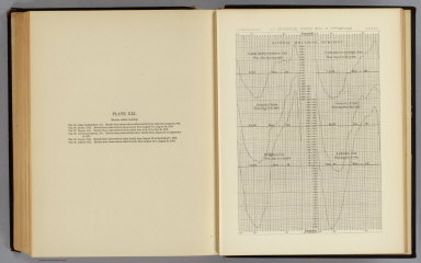 Diurnal relative humidity. Camp Independence, Cal. Cottonwood Springs, Nev. Beaver, Utah. Hughes, Col. Labran, Col. U.S. Geographical Surveys West of the 100th Meridian. (1877)