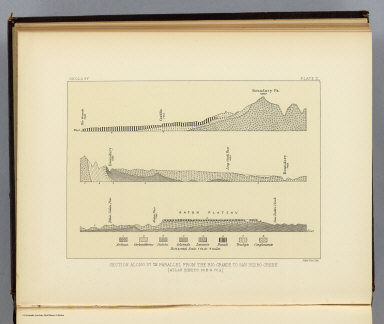 Section along 37th parallel from the Rio Grande to San Isidro Creek. Atlas sheets 69 B & 70 A. Julius Bien, lith. (1881)