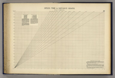 Speed, time & distance graph. By Lieut. F.S. Miskin, R.N.R. (George Philip & Son, Ltd. The London Geographical Institute. 1922)