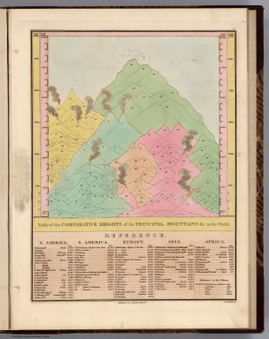 Table of the Comparative Heights of the Principal Mountains &c. in the World. Young & Delleker Sc. Published by A. Finley Philada.