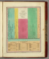 Table of the Comparative Lengths of the Principal Rivers throughout the World.