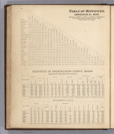 Text: Table of Distances and Statistics of Androscoggin County, Maine.
