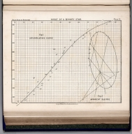 13. Orbit of a Binary Star., An Atlas of Astronomy. A Series of Seventy-two Plates with Introduction and Index. By Sir Robert Stawell Ball, LL.D., F.R.S. ... London: George Philip & Son ... 1892.
