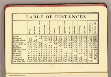 Table of distances.