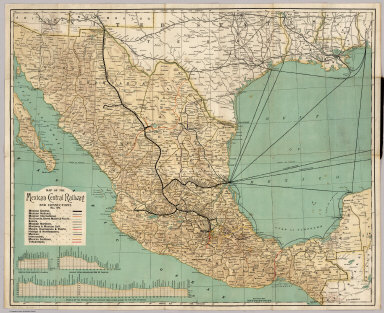 Mexican Central Railway And Connections