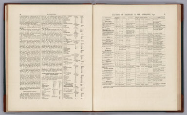 Text Page: Railroads. Statistics of Railroads in New Hampshire, 1876.