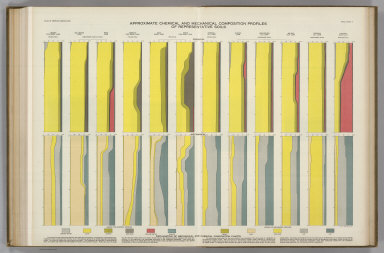 Chemical and Mechanical Composition Profiles of Soils. Atlas of American Agriculture.