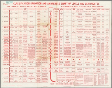 Text: Classification Gradation and Awareness Chart or Dianetic and Scientology Processing.