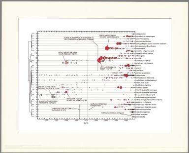 Timeline of 60 years of anthrax research literature.
