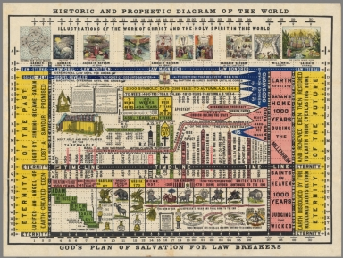 Historic and prophetic diagram of the world : God's plan of salvation for law breakers