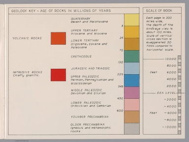 Text: Geology key-Age of rocks in Millions of years