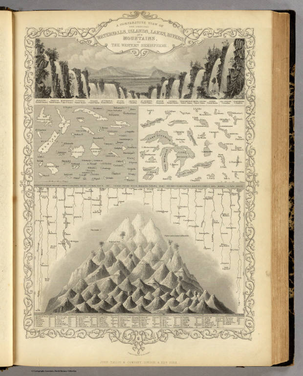 A Comparative View Of The Prinl Waterfalls Islands Lakes Rivers And Mountains In The Western Hemisphere Martin R M Tallis J F New York
