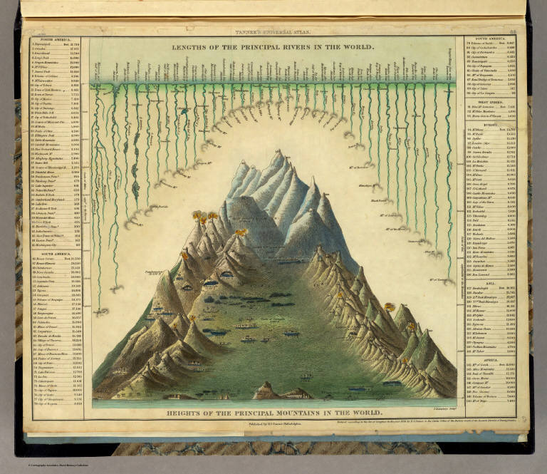 David Rumsey Historical Map Collection Heights Of Mountains Lengths Of Rivers