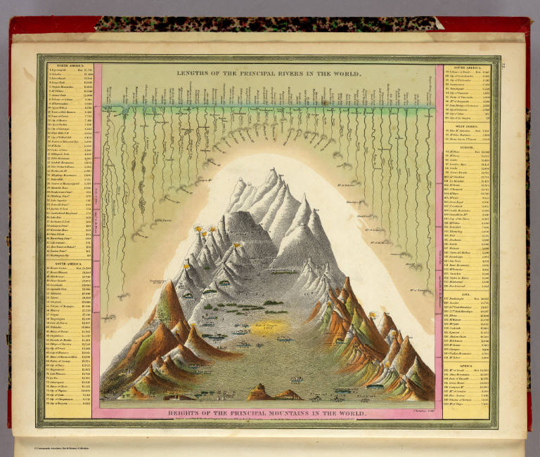David Rumsey Historical Map Collection Heights Of Mountains - World rivers by length